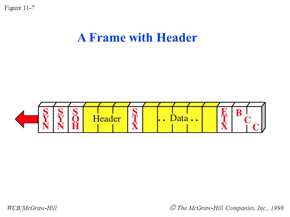 A Frame with Header Figure 11-7 WCB/McGraw-Hill  The McGraw-Hill Companies, Inc., 1998