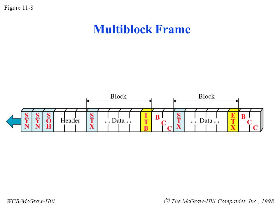 Multiblock Frame Figure 11-8 WCB/McGraw-Hill  The McGraw-Hill Companies, Inc., 1998