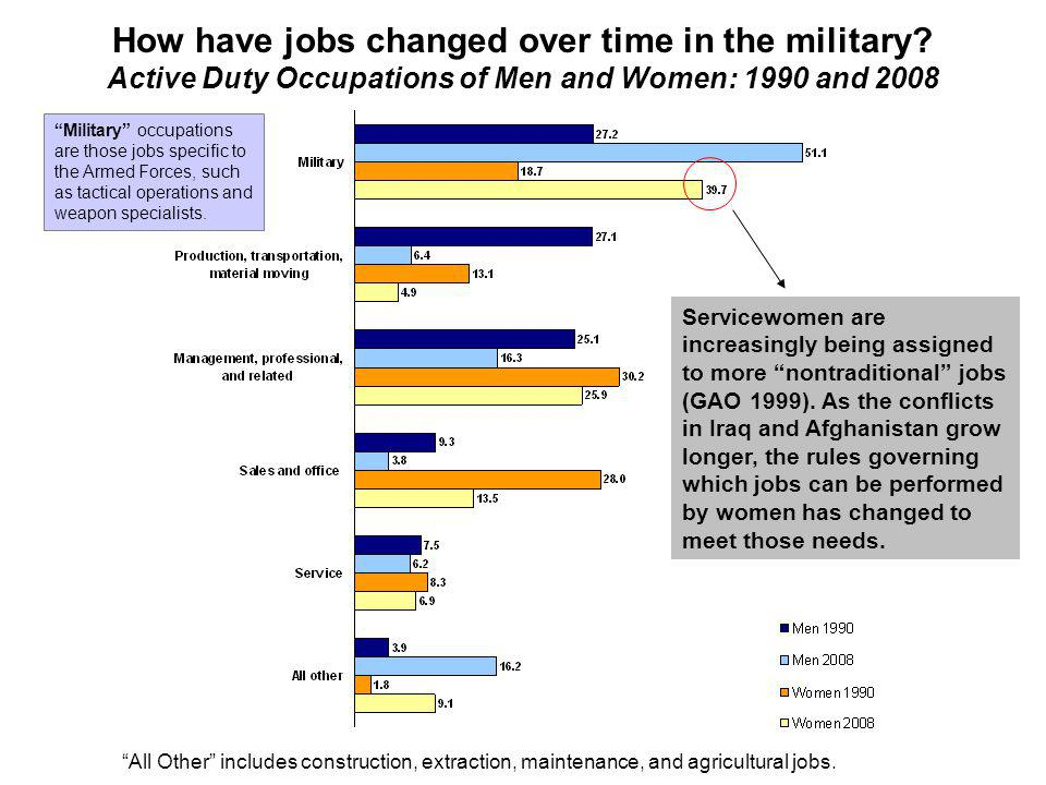 How have jobs changed over time in the military.