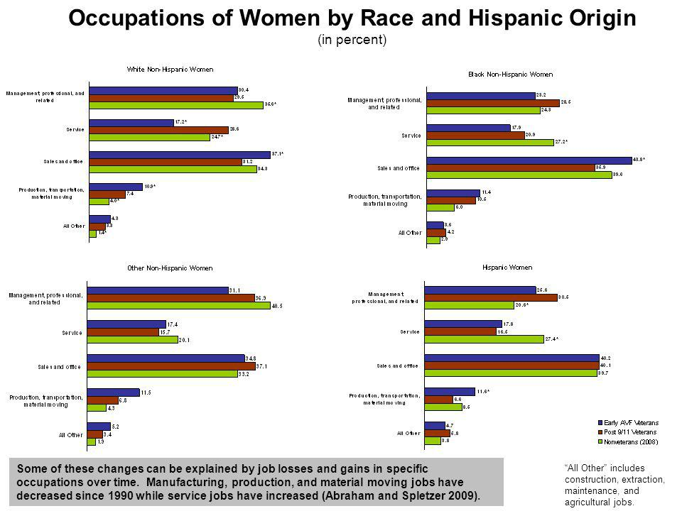 Occupations of Women by Race and Hispanic Origin (in percent) All Other includes construction, extraction, maintenance, and agricultural jobs.