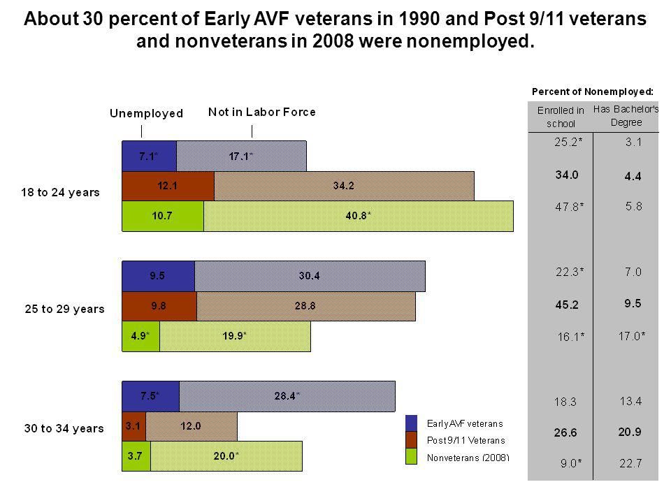 About 30 percent of Early AVF veterans in 1990 and Post 9/11 veterans and nonveterans in 2008 were nonemployed.