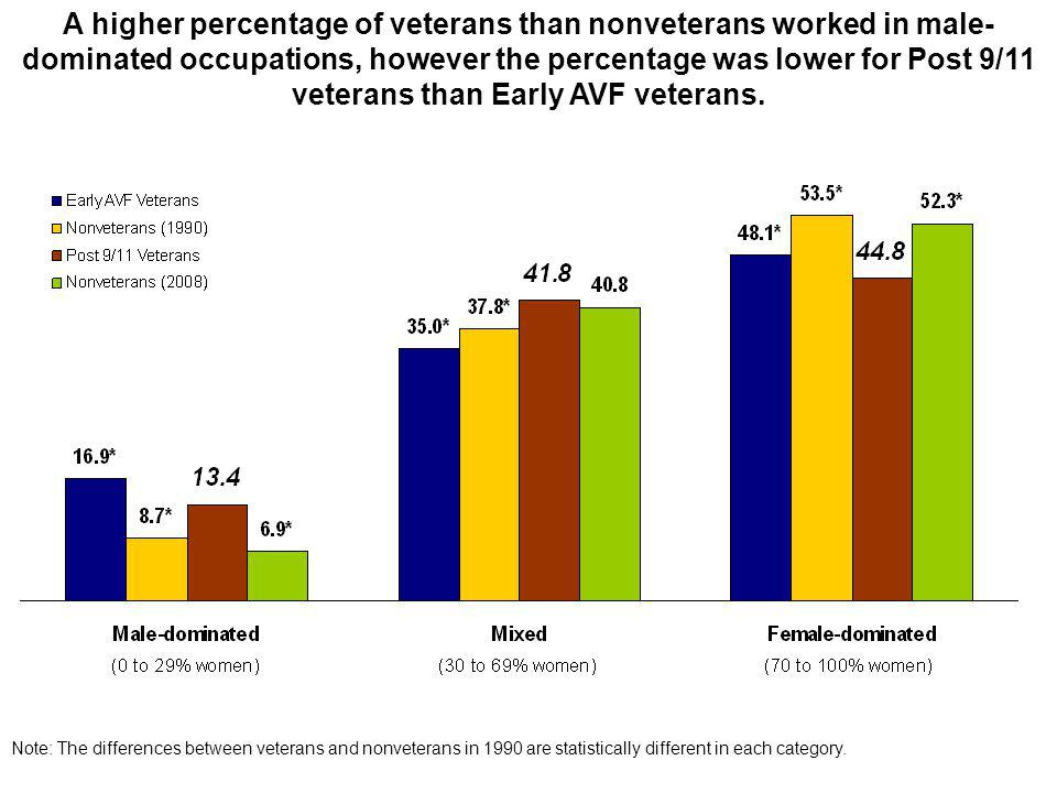 A higher percentage of veterans than nonveterans worked in male- dominated occupations, however the percentage was lower for Post 9/11 veterans than Early AVF veterans.
