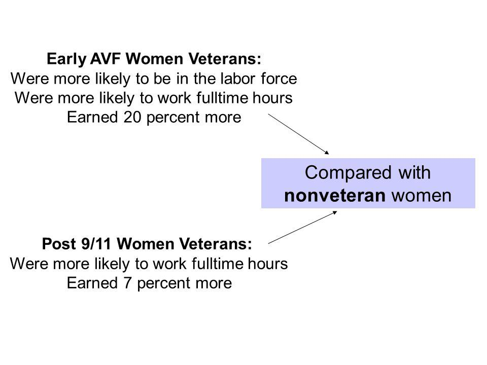 Early AVF Women Veterans: Were more likely to be in the labor force Were more likely to work fulltime hours Earned 20 percent more Post 9/11 Women Veterans: Were more likely to work fulltime hours Earned 7 percent more