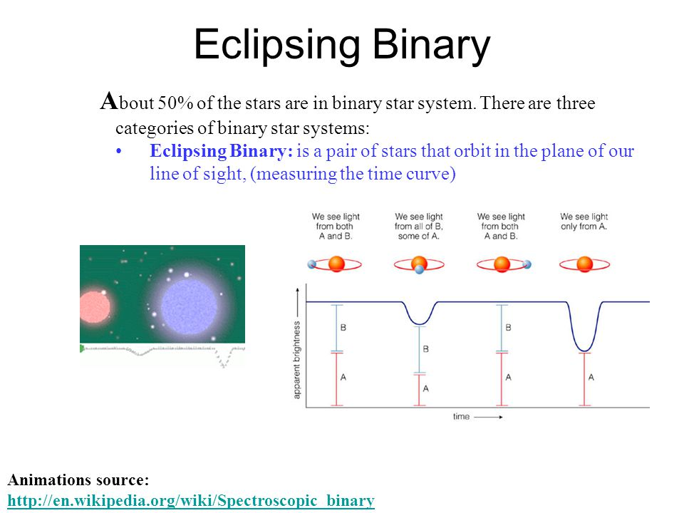 Eclipsing Binary A bout 50% of the stars are in binary star system.