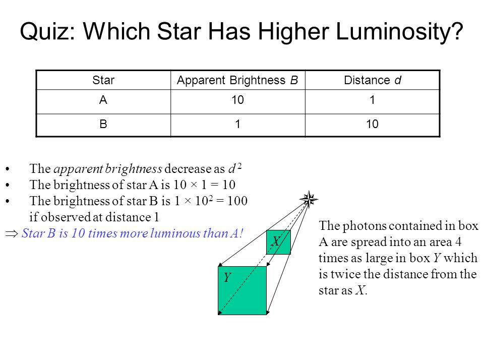 Quiz: Which Star Has Higher Luminosity? StarApparent Brightness BDistance d A101 B1 The apparent brightness decrease as d 2 The brightness of star A i