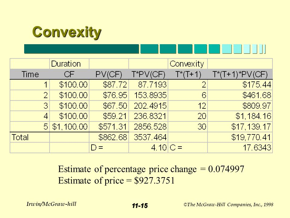 11-14 Irwin/McGraw-hill © The McGraw-Hill Companies, Inc., 1998 Using duration and convexity to estimate price changes.