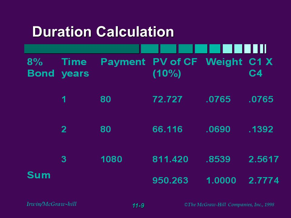 11-9 Irwin/McGraw-hill © The McGraw-Hill Companies, Inc., 1998 Duration Calculation