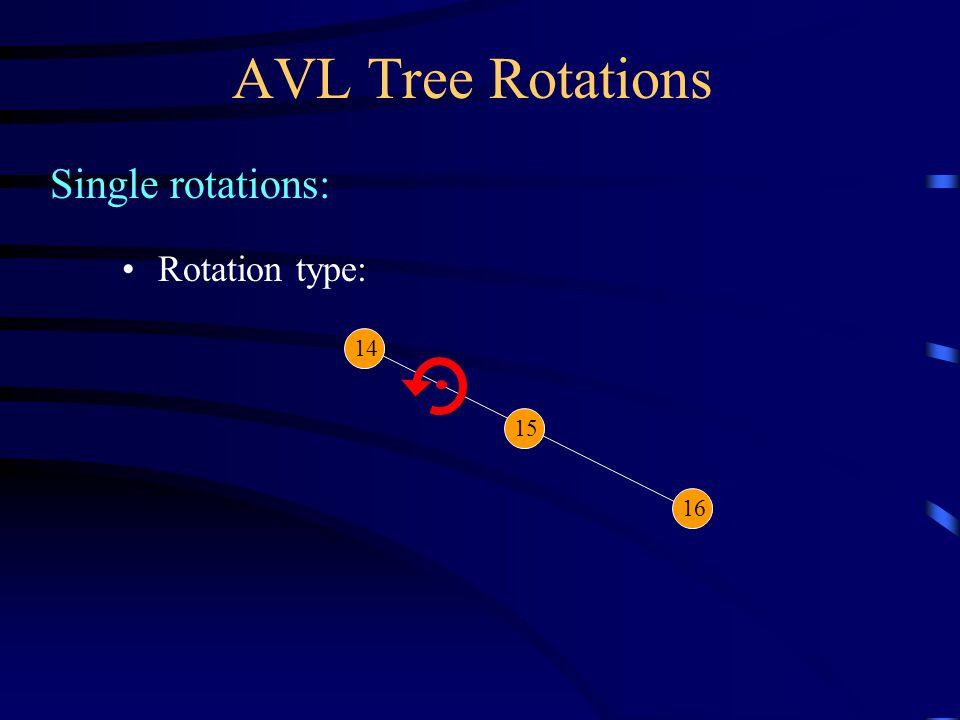 AVL Tree Rotations Single rotations: 14 15 Rotation restores AVL balance: 16