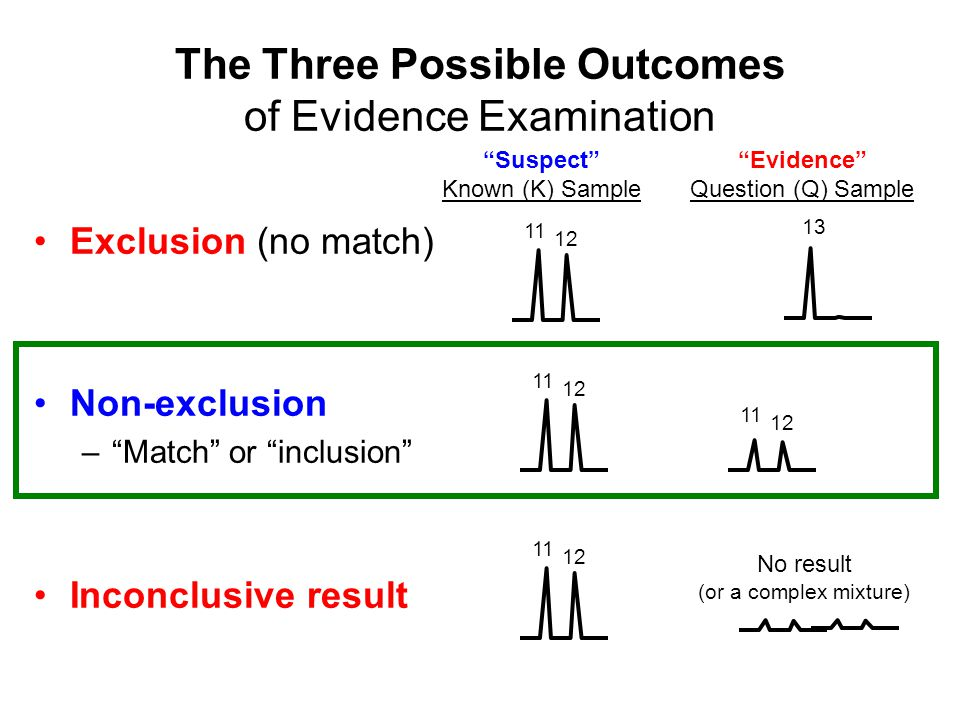 The Three Possible Outcomes of Evidence Examination Exclusion (no match) Non-exclusion – Match or inclusion Inconclusive result Suspect Known (K) Sample Evidence Question (Q) Sample 11 12 11 12 11 12 13 11 12 No result (or a complex mixture)