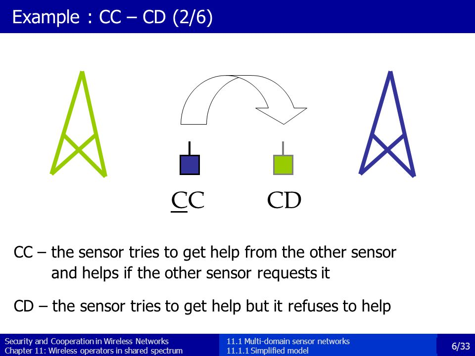 Security and Cooperation in Wireless Networks Chapter 11: Wireless operators in shared spectrum 6/33 Example : CC – CD (2/6) CC – the sensor tries to get help from the other sensor and helps if the other sensor requests it CD – the sensor tries to get help but it refuses to help CCD 11.1 Multi-domain sensor networks 11.1.1 Simplified model