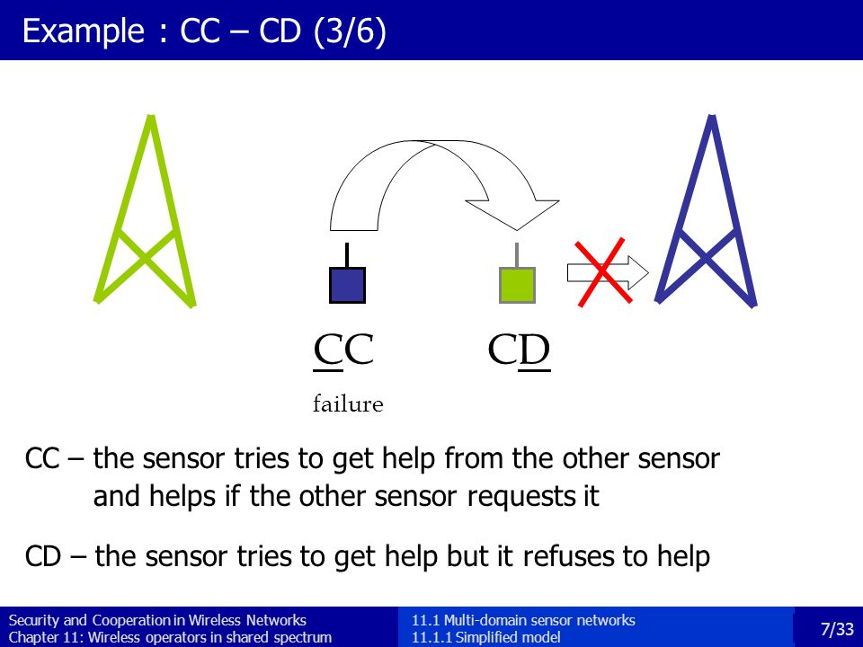Security and Cooperation in Wireless Networks Chapter 11: Wireless operators in shared spectrum 7/33 Example : CC – CD (3/6) C failure CDCD CC – the sensor tries to get help from the other sensor and helps if the other sensor requests it CD – the sensor tries to get help but it refuses to help 11.1 Multi-domain sensor networks 11.1.1 Simplified model