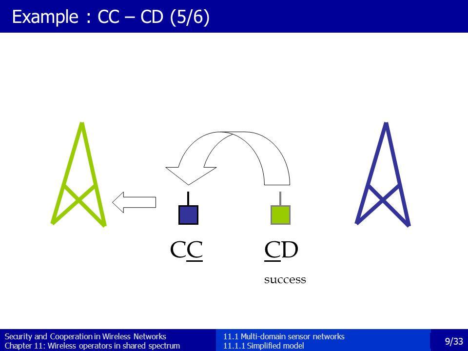 Security and Cooperation in Wireless Networks Chapter 11: Wireless operators in shared spectrum 10/33 Example : CC – CD (6/6) CCCD Black player Cost: 2 1 for asking 1 for helping Benefit: 0 (packet dropped) Gray player Cost: 1 1 for asking Benefit: 1 (packet arrived) 11.1 Multi-domain sensor networks 11.1.1 Simplified model