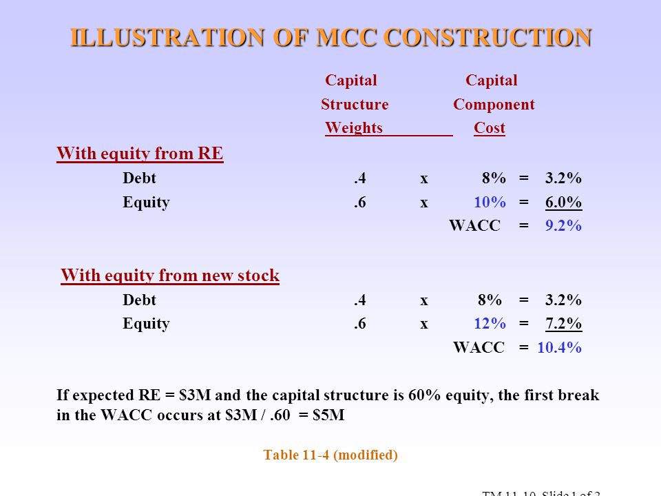 ILLUSTRATION OF MCC CONSTRUCTION Capital Capital StructureComponent Weights Cost With equity from RE Debt.4 x 8%= 3.2% Equity.6 x 10%= 6.0% WACC= 9.2%