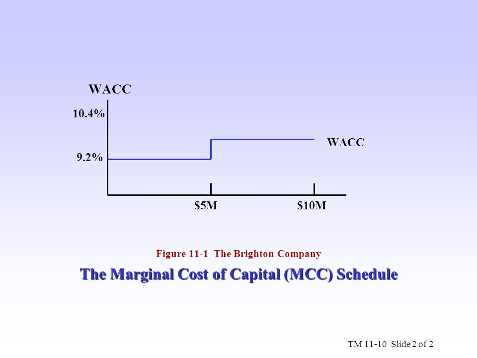 WACC $5M $10M Figure 11-1 The Brighton Company The Marginal Cost of Capital (MCC) Schedule TM 11-10 Slide 2 of 2 10.4% 9.2%
