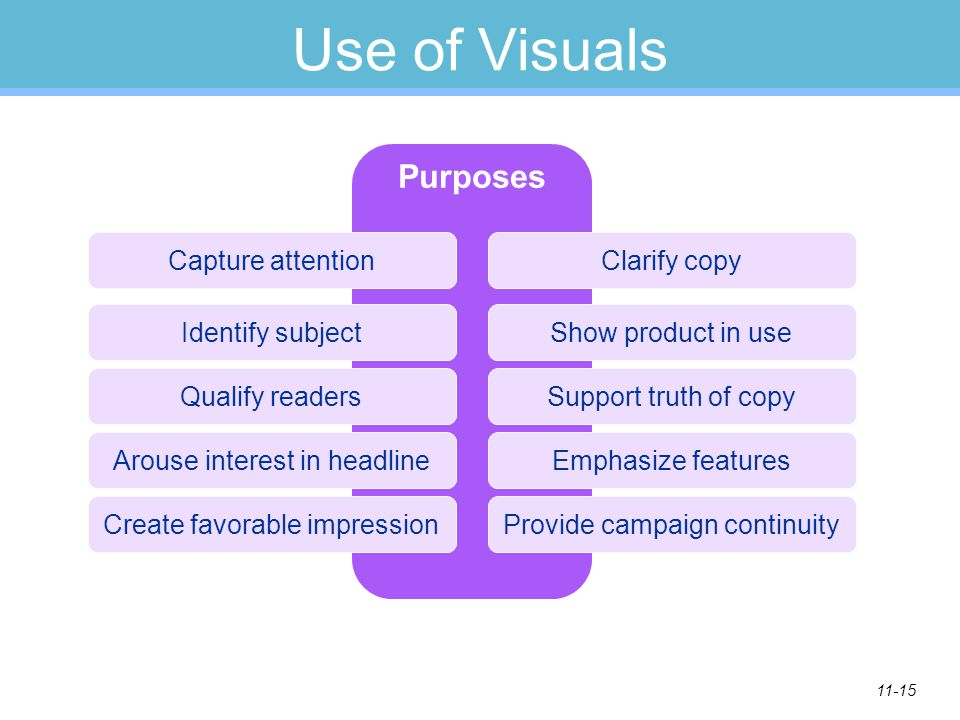 11-15 Use of Visuals Purposes Capture attention Identify subject Qualify readers Arouse interest in headline Create favorable impression Clarify copy