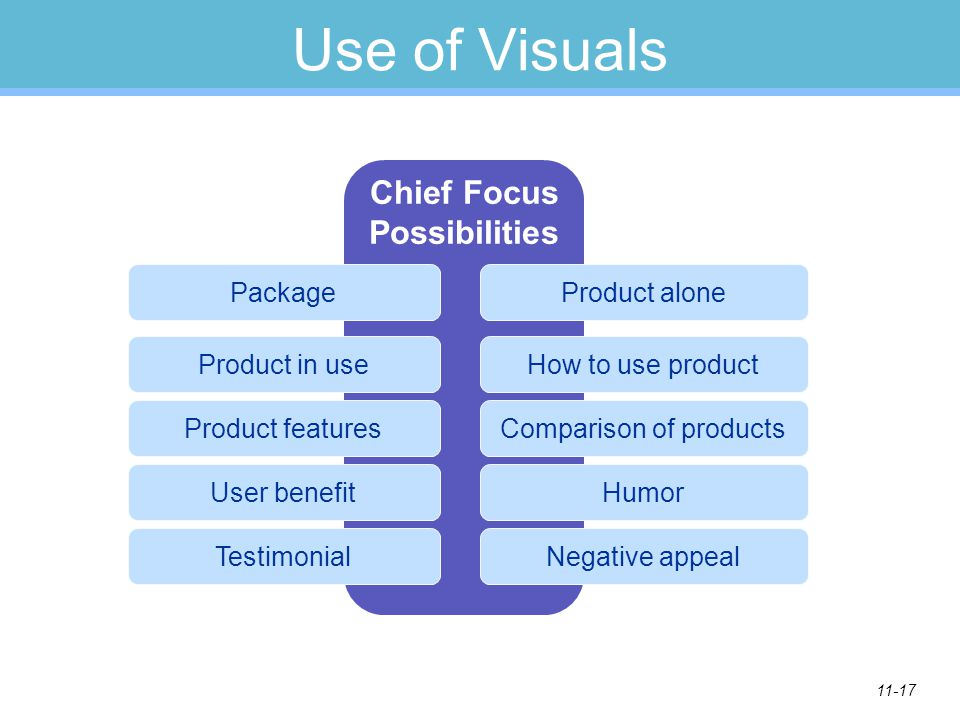 11-17 Use of Visuals Chief Focus Possibilities Package Product in use Product features User benefit Testimonial Product alone How to use product Compa