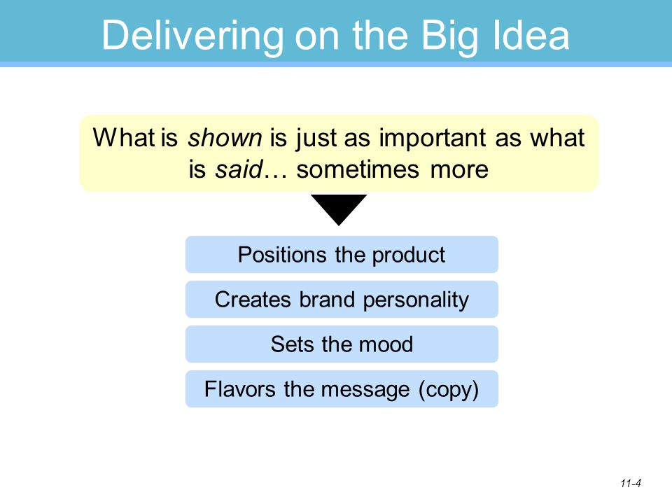11-4 Positions the product Delivering on the Big Idea What is shown is just as important as what is said… sometimes more Creates brand personality Set