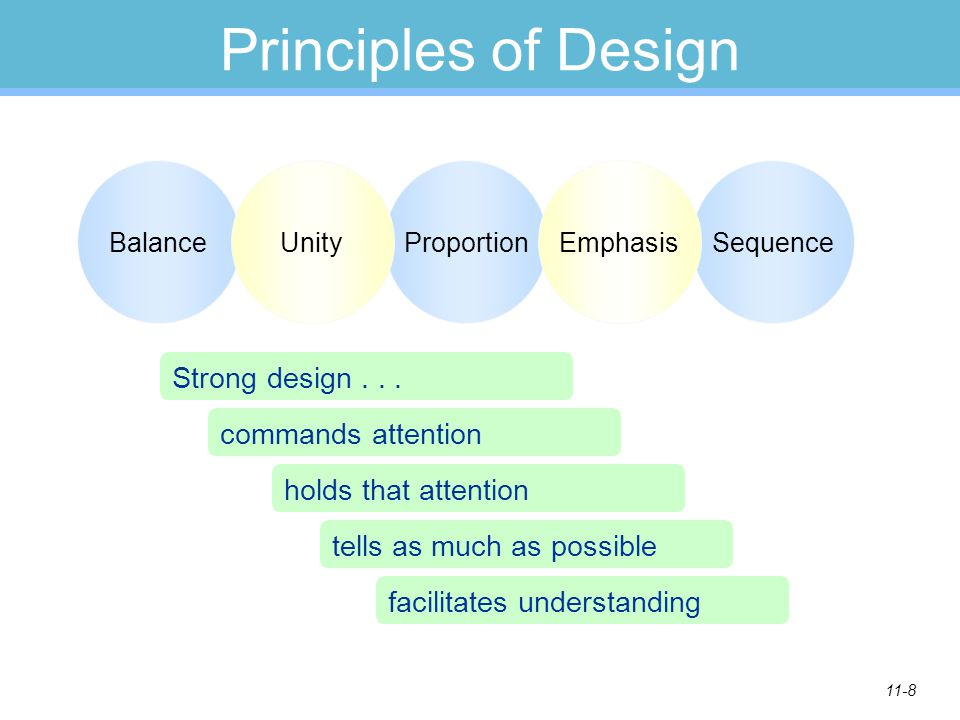 11-8 Principles of Design BalanceProportionSequenceUnityEmphasis Strong design... commands attention holds that attention tells as much as possible fa