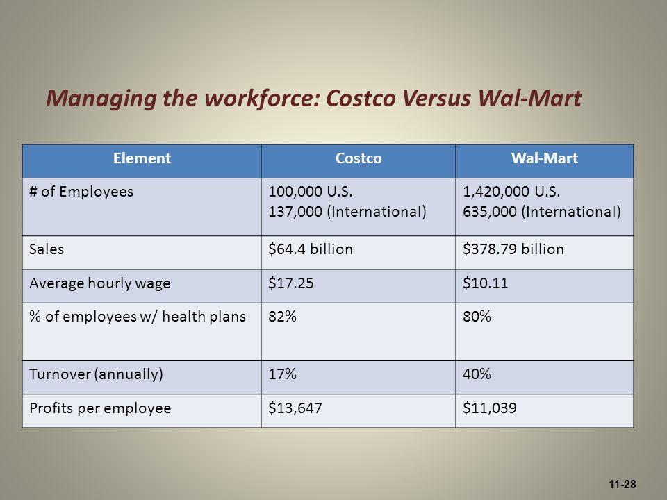 11-28 Managing the workforce: Costco Versus Wal-Mart ElementCostcoWal-Mart # of Employees100,000 U.S. 137,000 (International) 1,420,000 U.S. 635,000 (