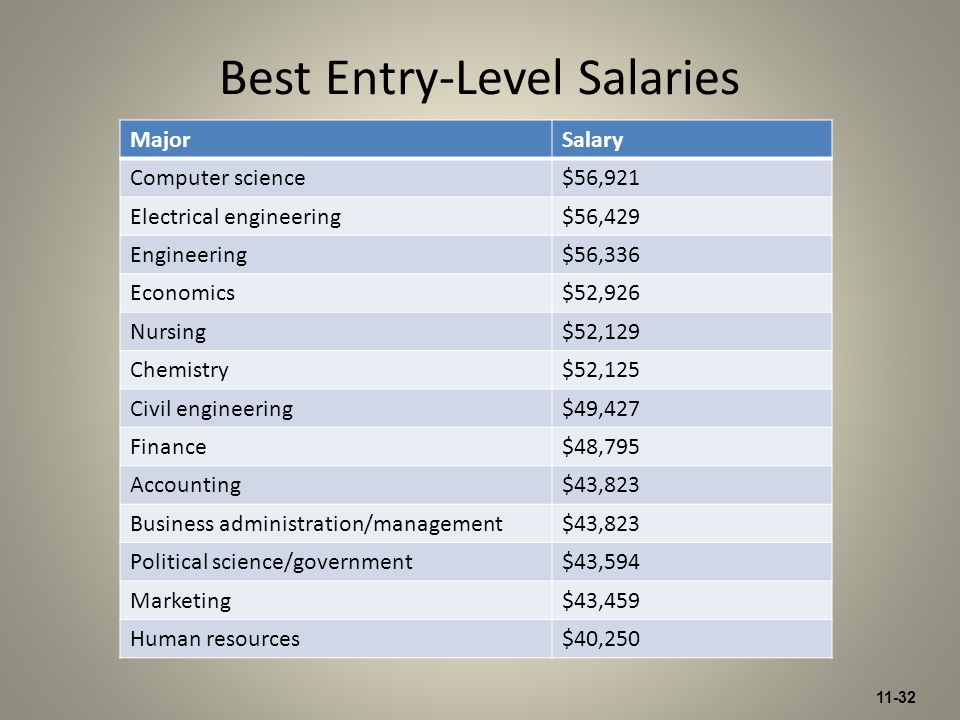 11-32 MajorSalary Computer science$56,921 Electrical engineering$56,429 Engineering$56,336 Economics$52,926 Nursing$52,129 Chemistry$52,125 Civil engineering$49,427 Finance$48,795 Accounting$43,823 Business administration/management$43,823 Political science/government$43,594 Marketing$43,459 Human resources$40,250 Best Entry-Level Salaries