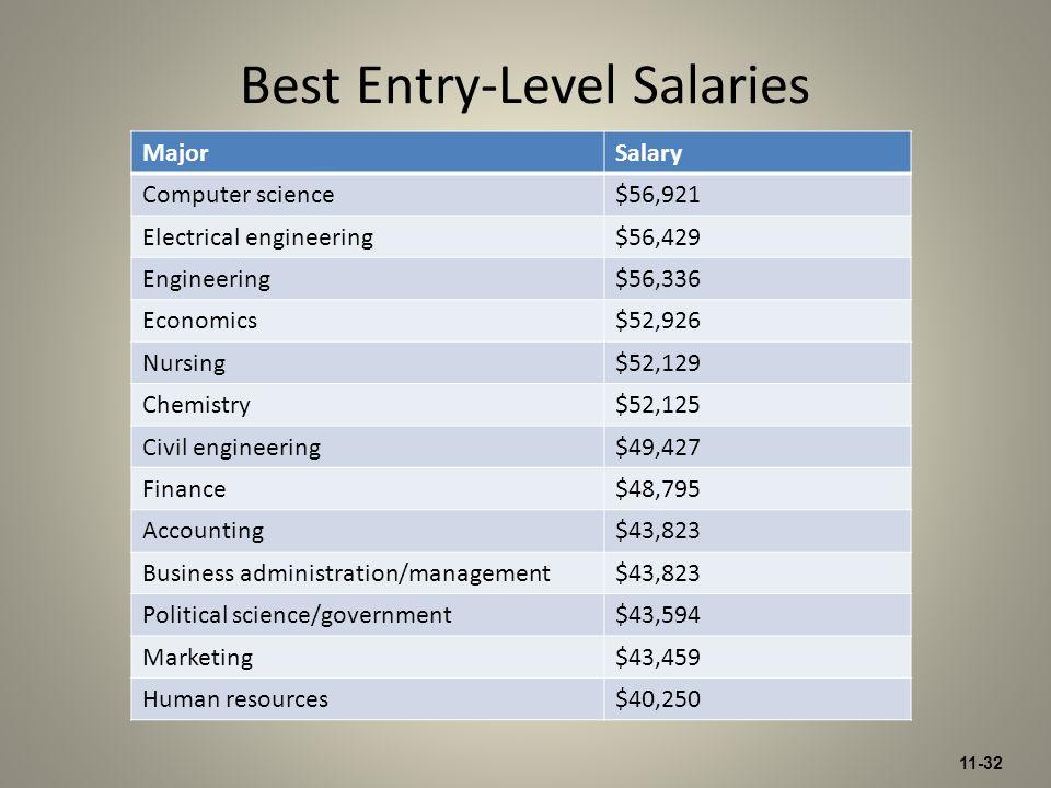 11-32 MajorSalary Computer science$56,921 Electrical engineering$56,429 Engineering$56,336 Economics$52,926 Nursing$52,129 Chemistry$52,125 Civil engi