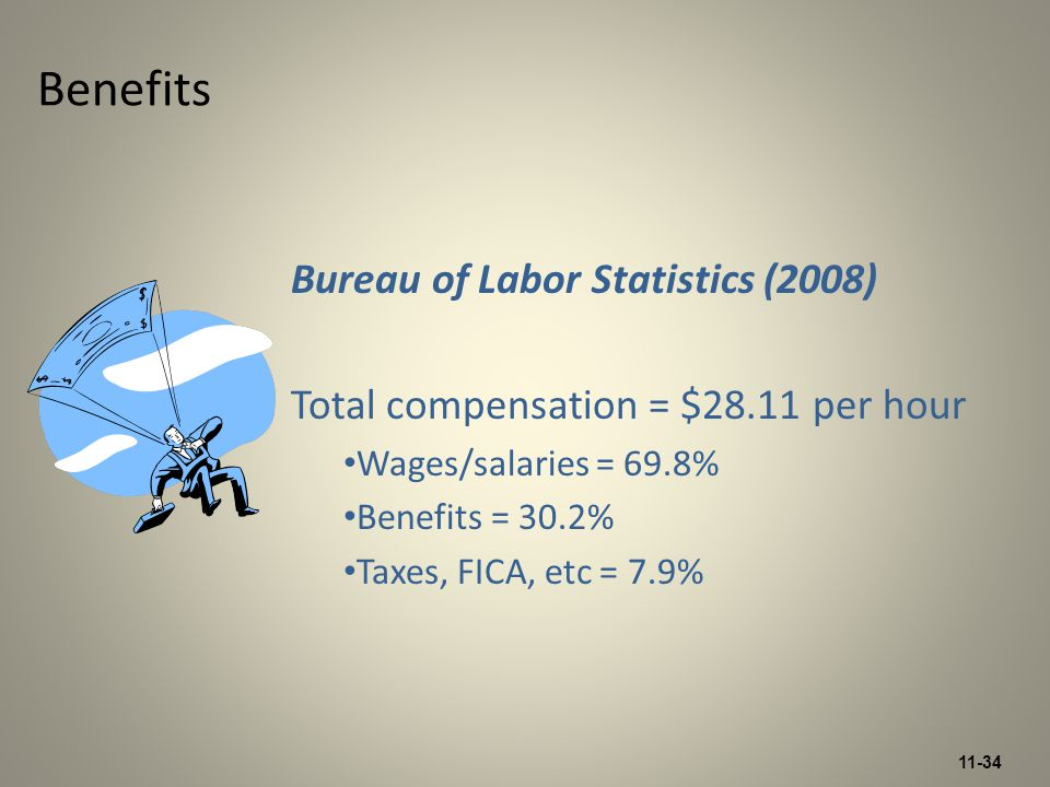 11-34 Benefits Bureau of Labor Statistics (2008) Total compensation = $28.11 per hour Wages/salaries = 69.8% Benefits = 30.2% Taxes, FICA, etc = 7.9%