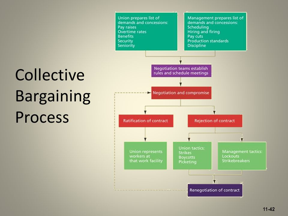 11-42 Collective Bargaining Process