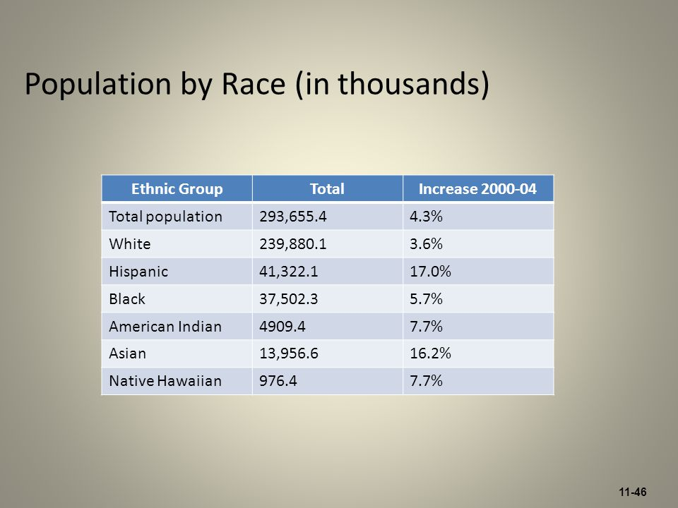 11-46 Population by Race (in thousands) Ethnic GroupTotalIncrease 2000-04 Total population293,655.44.3% White239,880.13.6% Hispanic41,322.117.0% Black37,502.35.7% American Indian4909.47.7% Asian13,956.616.2% Native Hawaiian976.47.7%