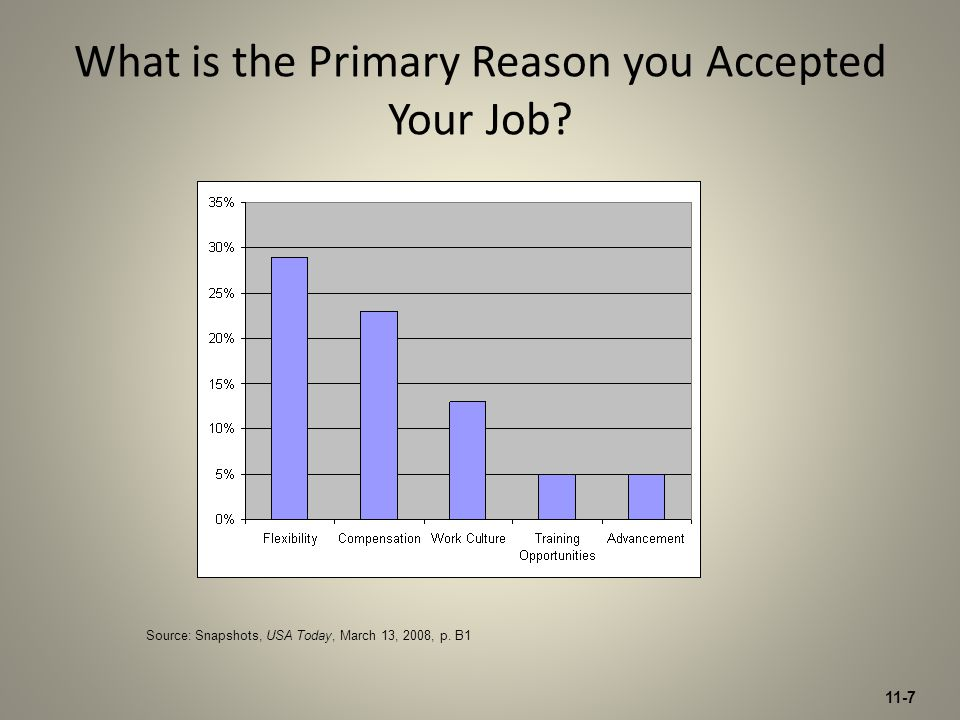 What is the Primary Reason you Accepted Your Job? Source: Snapshots, USA Today, March 13, 2008, p. B1 11-7