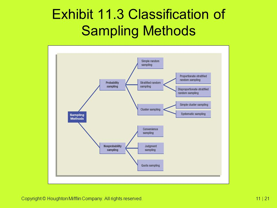 Copyright © Houghton Mifflin Company. All rights reserved.11 | 21 Exhibit 11.3 Classification of Sampling Methods