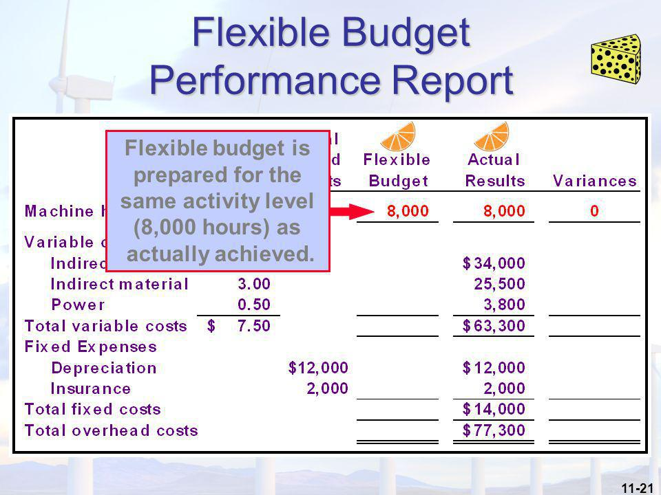 11-21 Flexible Budget Performance Report Flexible budget is prepared for the same activity level (8,000 hours) as actually achieved.