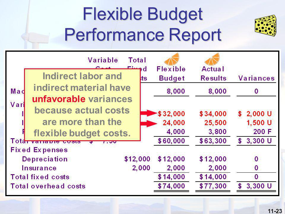 11-23 Flexible Budget Performance Report Indirect labor and indirect material have unfavorable variances because actual costs are more than the flexib