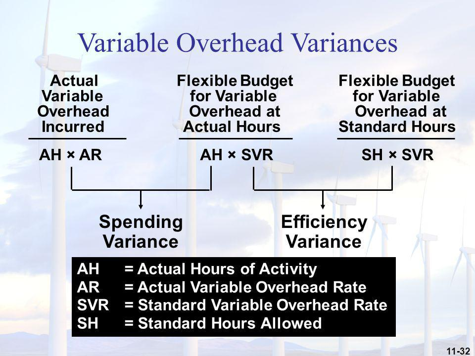 11-32 Spending Variance Efficiency Variance AH × SVR AH × AR AH = Actual Hours of Activity AR = Actual Variable Overhead Rate SVR = Standard Variable