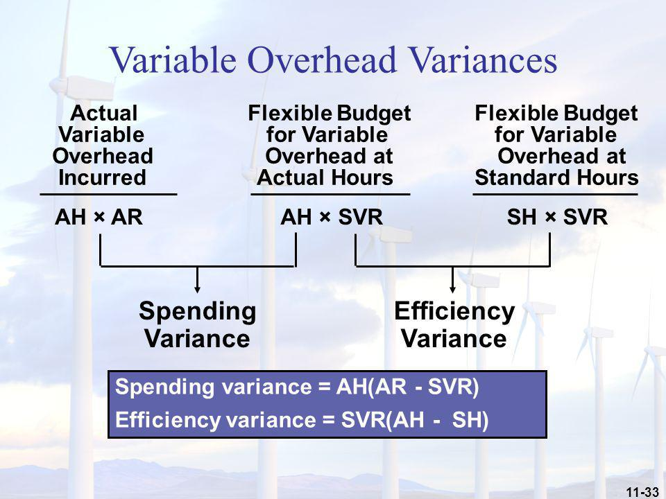 11-33 Spending Variance Efficiency Variance AH × SVR AH × AR SH × SVR Actual Flexible Budget Flexible Budget Variable for Variable for Variable Overhe