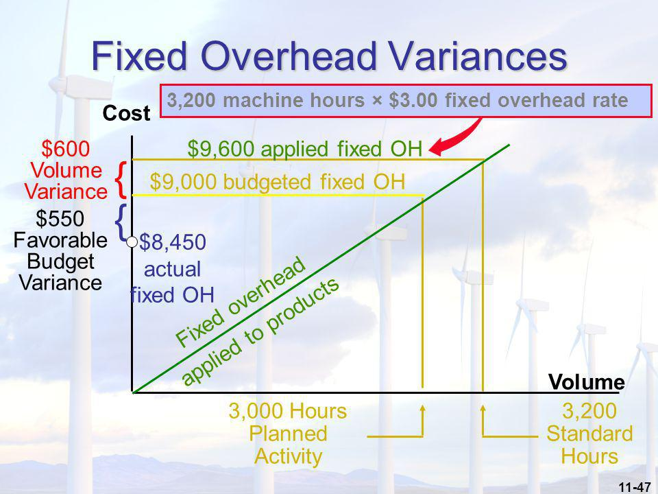 11-47 Volume Cost $9,600 applied fixed OH $9,000 budgeted fixed OH 3,200 machine hours × $3.00 fixed overhead rate Fixed overhead applied to products