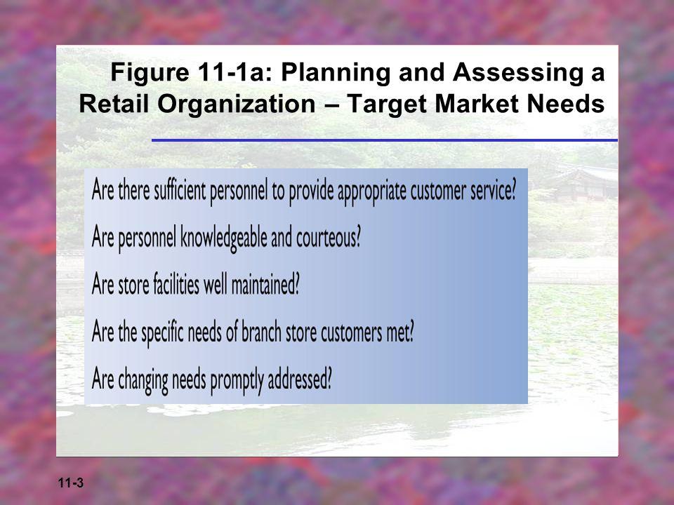 11-4 Figure 11-1b: Planning and Assessing a Retail Organization – Employee Needs