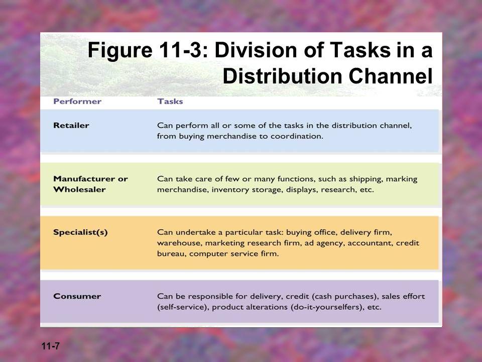 11-8 Figure 11-4: A Job Description for a Store Manager