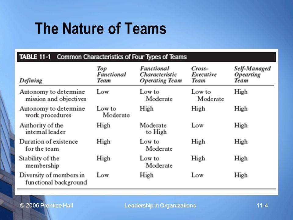 © 2006 Prentice Hall Leadership in Organizations11-5 Types of Teams Functional Teams Cross-Functional Teams Self-Managed Teams ( Semi-Autonomous Work Group ) Virtual Teams