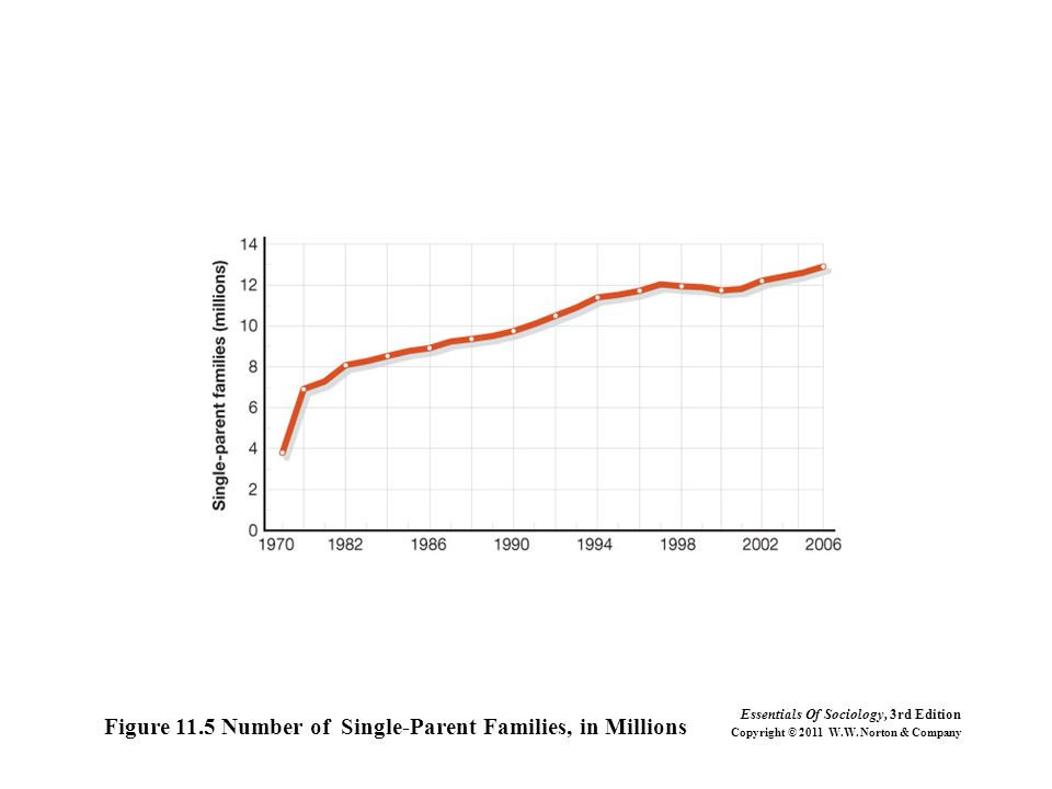 Figure 11.5 Number of Single-Parent Families, in Millions Essentials Of Sociology, 3rd Edition Copyright © 2011 W.W.