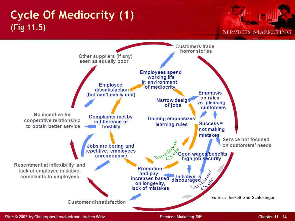 Slide © 2007 by Christopher Lovelock and Jochen Wirtz Services Marketing 6/E Chapter 11 - 14 Cycle Of Mediocrity (1) (Fig 11.5) Source: Heskett and Sc