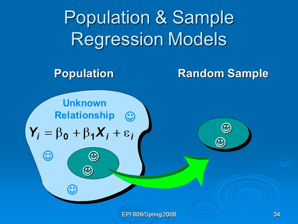 EPI 809/Spring 200834 Population & Sample Regression Models Unknown Relationship Population Random Sample