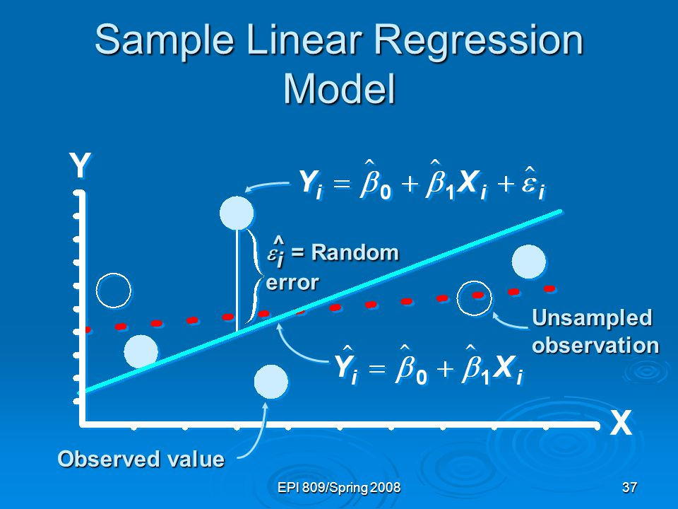 EPI 809/Spring 200837 Sample Linear Regression Model Unsampled observation  i = Random error Observed value ^