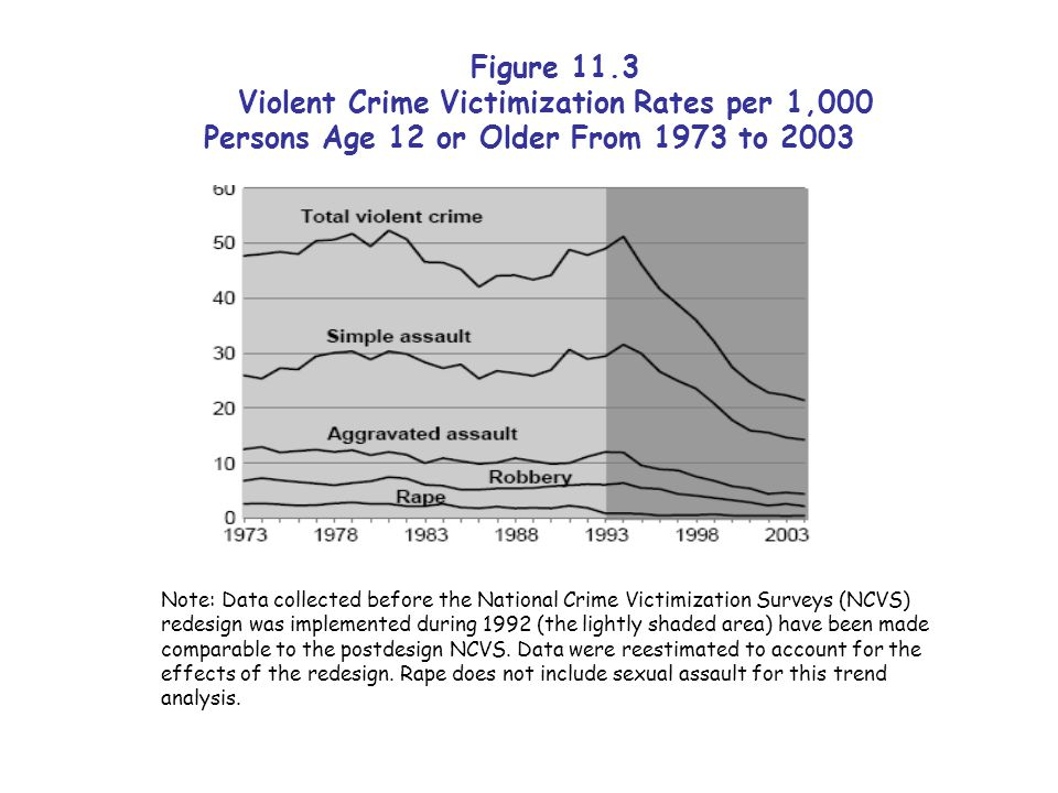 Figure 11.3 Violent Crime Victimization Rates per 1,000 Persons Age 12 or Older From 1973 to 2003 Note: Data collected before the National Crime Victimization Surveys (NCVS) redesign was implemented during 1992 (the lightly shaded area) have been made comparable to the postdesign NCVS.