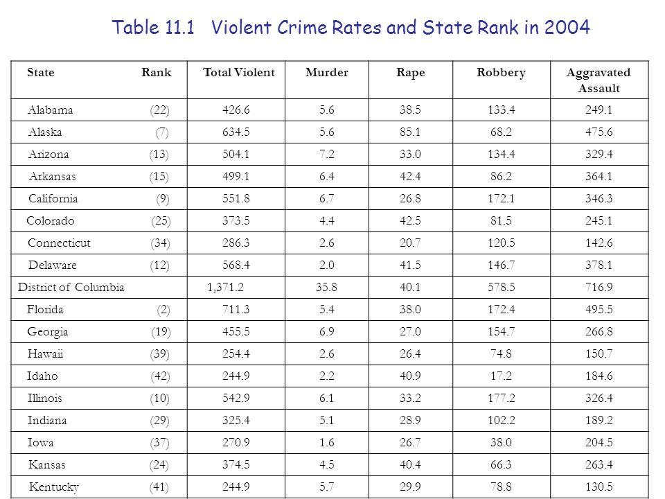 Table 11.1 Violent Crime Rates and State Rank in 2004 State Rank Total ViolentMurderRapeRobberyAggravated Assault Alabama (22)426.65.638.5133.4249.1 Alaska (7)634.55.685.168.2475.6 Arizona (13)504.17.233.0134.4329.4 Arkansas (15)499.16.442.486.2364.1 California (9)551.86.726.8172.1346.3 Colorado (25)373.54.442.581.5245.1 Connecticut (34)286.32.620.7120.5142.6 Delaware (12)568.42.041.5146.7378.1 District of Columbia 1,371.235.840.1578.5716.9 Florida (2)711.35.438.0172.4495.5 Georgia (19)455.56.927.0154.7266.8 Hawaii (39)254.42.626.474.8150.7 Idaho (42)244.92.240.917.2184.6 Illinois (10)542.96.133.2177.2326.4 Indiana (29)325.45.128.9102.2189.2 Iowa (37)270.91.626.738.0204.5 Kansas (24)374.54.540.466.3263.4 Kentucky (41)244.95.729.978.8130.5