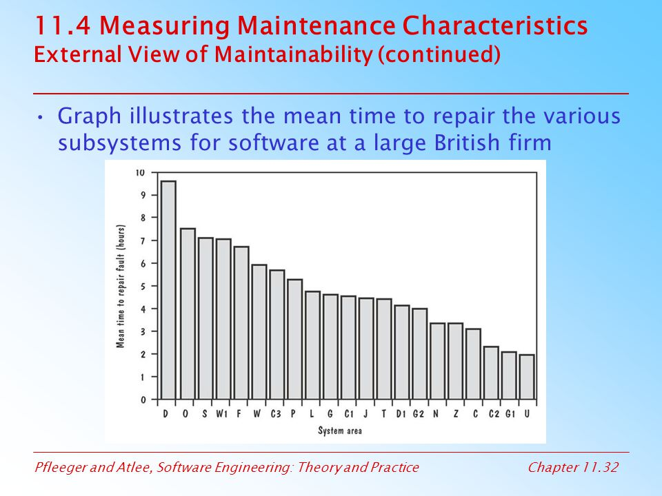 Pfleeger and Atlee, Software Engineering: Theory and PracticeChapter 11.32 11.4 Measuring Maintenance Characteristics External View of Maintainability