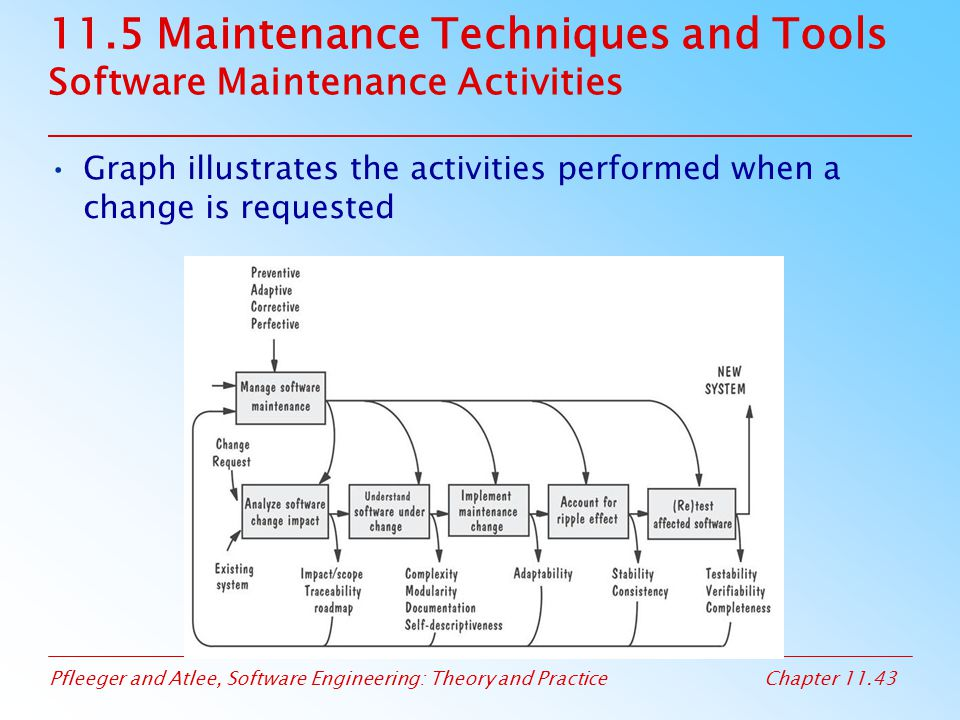 Pfleeger and Atlee, Software Engineering: Theory and PracticeChapter 11.43 11.5 Maintenance Techniques and Tools Software Maintenance Activities Graph