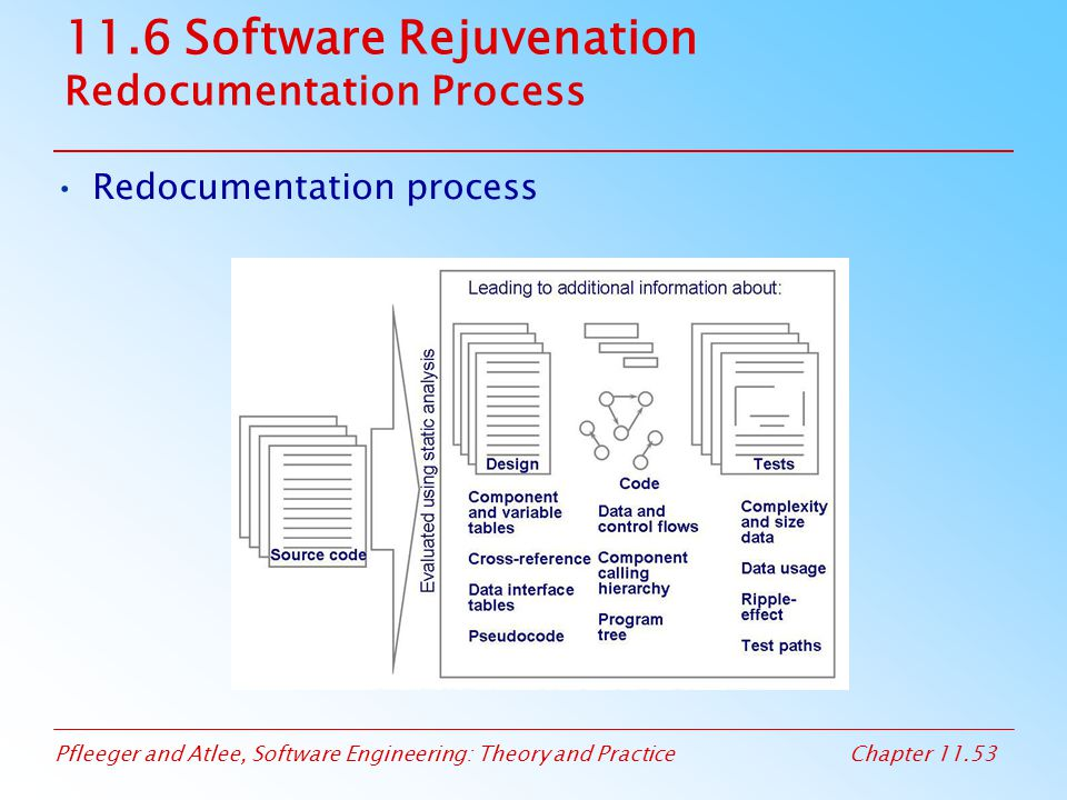 Pfleeger and Atlee, Software Engineering: Theory and PracticeChapter 11.53 11.6 Software Rejuvenation Redocumentation Process Redocumentation process