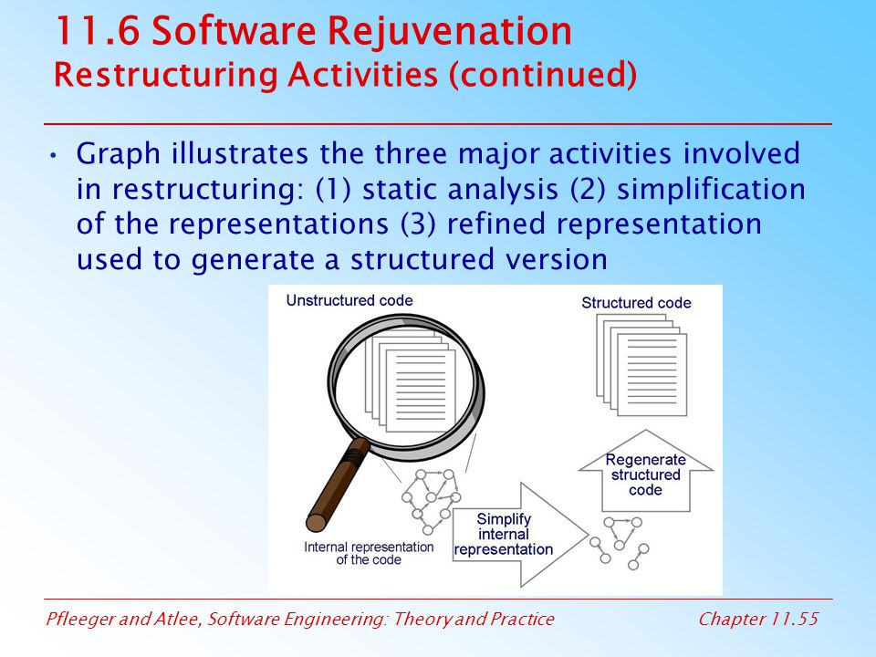 Pfleeger and Atlee, Software Engineering: Theory and PracticeChapter 11.55 11.6 Software Rejuvenation Restructuring Activities (continued) Graph illus
