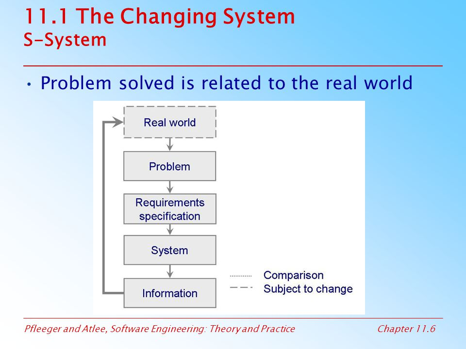 Pfleeger and Atlee, Software Engineering: Theory and PracticeChapter 11.6 11.1 The Changing System S-System Problem solved is related to the real worl