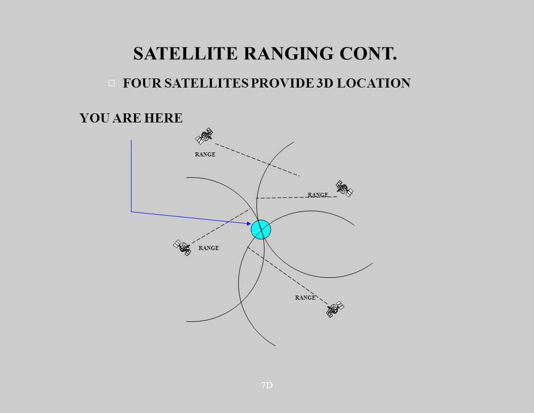 7D SATELLITE RANGING CONT. YOU ARE HERE RANGE FOUR SATELLITES PROVIDE 3D LOCATION